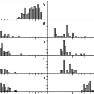 Probability distributions that best described populations