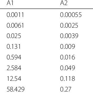 Comparisons of execution times of SCG algorithms