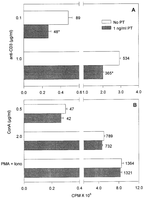 small resolution of pertussis toxin inhibits lymphocyte proliferation by interfering with signaling through the t cell receptor a normal relative to plp139 151 alone