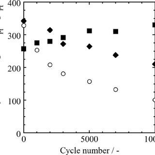 (PDF) Chemically Ordered Intermetallic Ptfeco Catalyst