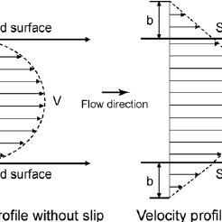 (PDF) Biomimetic Structures for Fluid Drag Reduction in