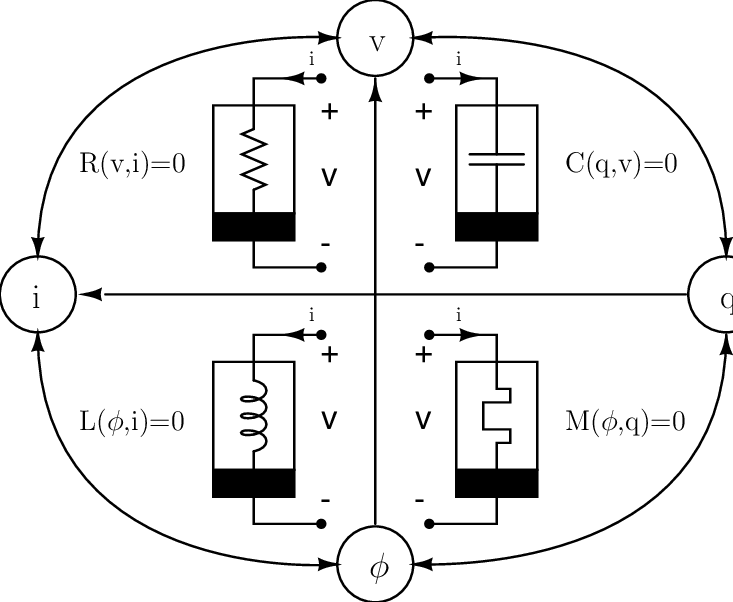 The four fundamental 2-terminal circuit elements relate