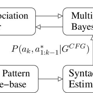 (PDF) Intent Inference and Syntactic Tracking with GMTI