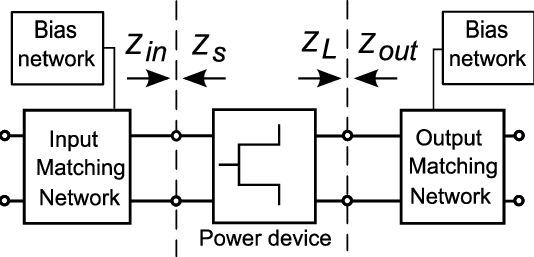 Block diagram of a power amplifier (figure modified from