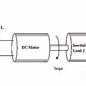 Block diagram of DC Motor's Transfer function Mathematical
