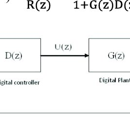 (PDF) Design and development of digital PID controller for