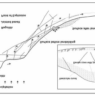 Schematic cross-section explaining the landslide process