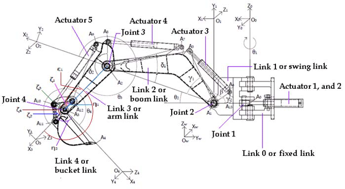 Schematic view of a backhoe and frame assignments (see