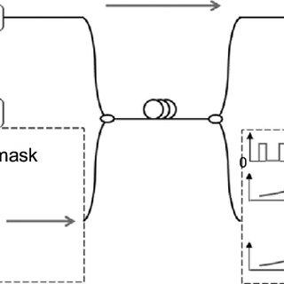 (PDF) Secure Communication in Fiber-Optic Networks