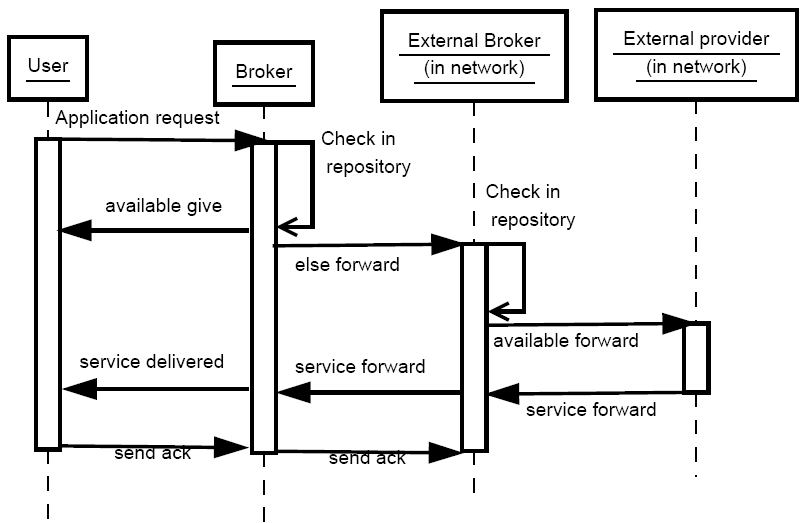 Sequence Diagram For A Broker Communication In A Network Figure