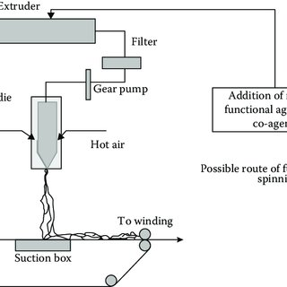 20 Manufacturing fibers by using melt blown process and