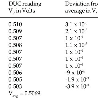 (𝗣𝗗𝗙) Calibration of Special Relative Humidity and
