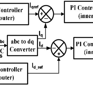 (PDF) DSTATCOM control algorithms : a review
