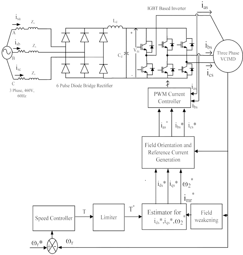 Six-pulse diode bridge rectifier-fed vector-controlled