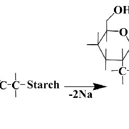 FTIR spectra of (a) native corn starch and (b) CMS