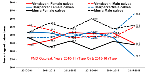 small resolution of fmd may be cause of more male births than female births png72 95 kb