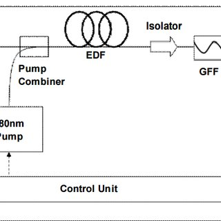 Schematic diagram of Automatic Gain Control (AGC) in an