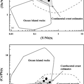 Harker variation diagrams of the major element oxides with