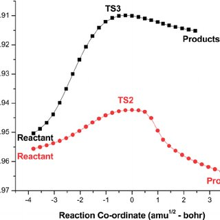 IRC plots for the transition states TS1 (C-C bond scission
