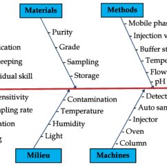 Advantages Of Cause And Effect Diagram Nutone Bathroom Fan Light Wiring Ishikawa Cause-and-effect Fish-bone For A Liquid... | Download Scientific