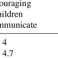 (PDF) Exploring the Quality of Early Childhood Education