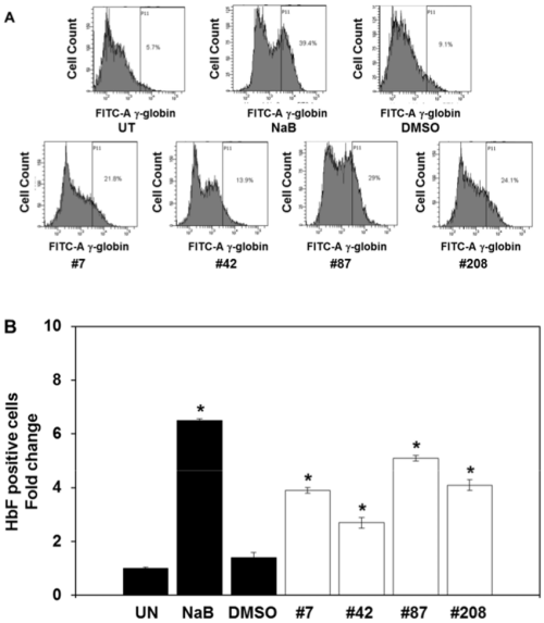 small resolution of the lead compounds induce hbf expression in human primary erythroid cells facs analysis was performed with erythroid progenitors treated for 48 hours with