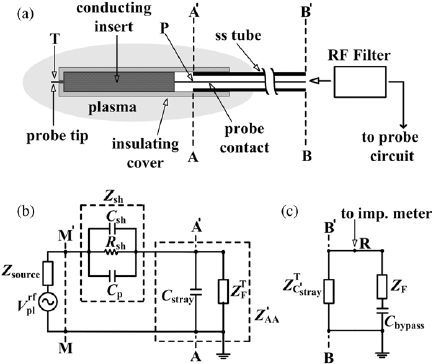 Details of a typical RF compensated Langmuir probe (LP
