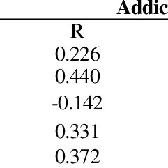 (PDF) Effect of Addiction to Computer Games on Physical