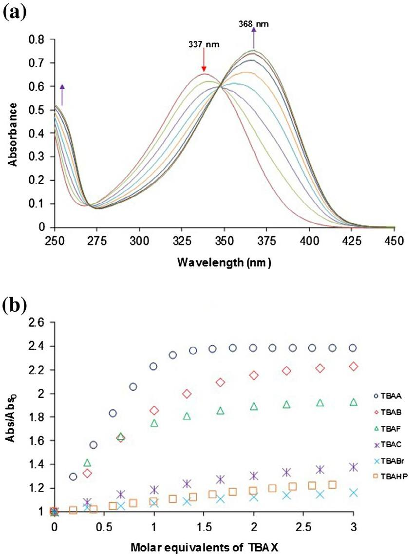 (colour online) (a) uV–Vis spectra obtained in the