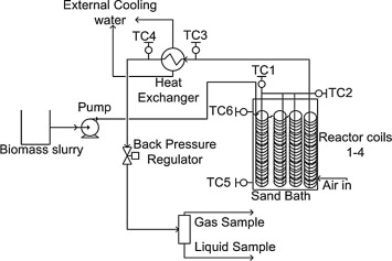 Hydroprocessing of bio-crude from continuous hydrothermal