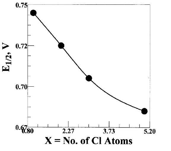 Plot of the observed half-wave potential, E 1/2 , as a