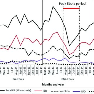 (PDF) Effect of the 2014/2015 Ebola outbreak on