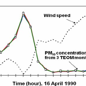 (PDF) Traceability Issue in PM2.5 and PM10 Measurements