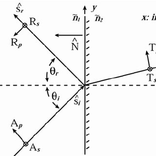 Reflection and transmission of an electric-field at a