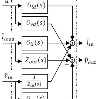 (PDF) Modeling, analysis and control of an isolated boost