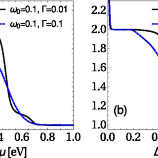 (PDF) Full counting statistics of vibrationally-assisted