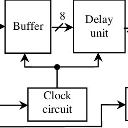 Block diagram of proposed 8 bit convolutional interleaver