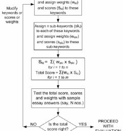 flow chart showing essay e assessment proposal [ 850 x 1030 Pixel ]