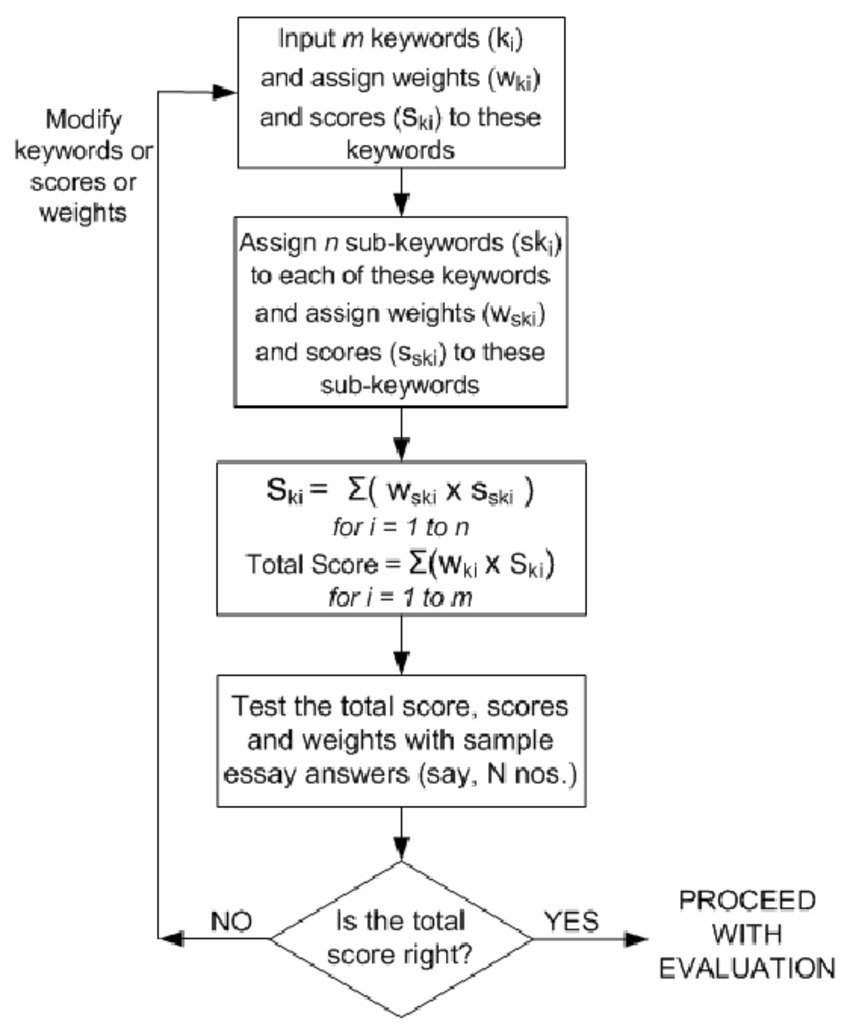 hight resolution of flow chart showing essay e assessment proposal