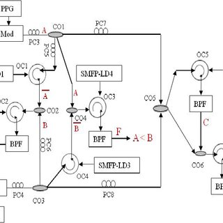 Basic block diagram of two bit comparator using cascaded