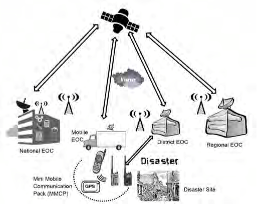 National Disaster Communication Network (NDCN) (Source