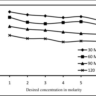 (PDF) Concentration Retention and Enrichment of Ammonia