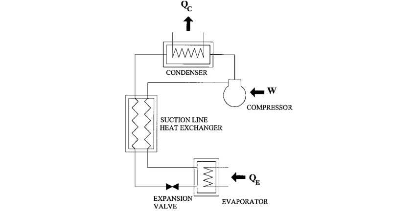 Schematic diagram of freezer/refrigerator system