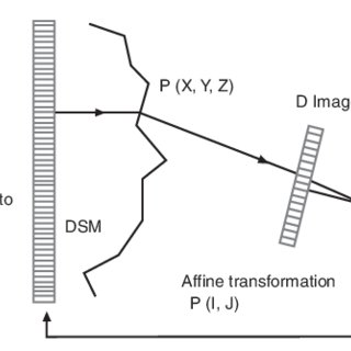 Principle of photogrammetry for 3D object modelling