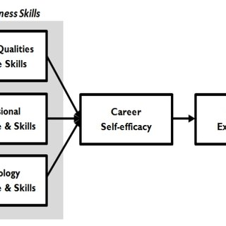 (PDF) Level of Work Readiness Skills, Career Self-Efficacy