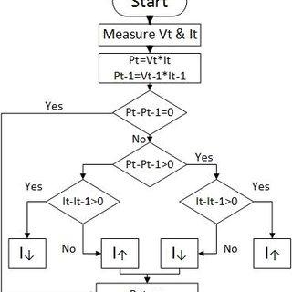 Block diagram of proposed integer order extremum seeking