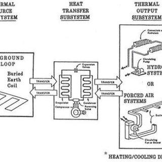 Aquifer Thermal Energy Storage (ATES) (left) and Borehole