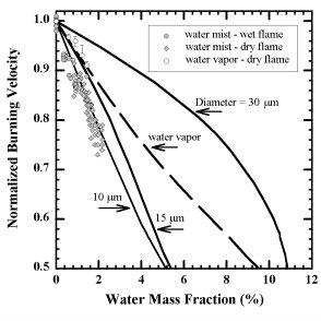 Schematic of water aerosol generation methods. (a) venturi