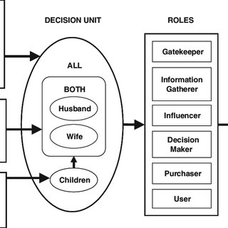 (PDF) Exploring Family Roles in Purchasing Decisions