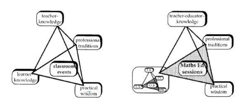 Tetrahedron models for teacher-educator knowledge (Perks